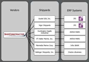 ShipConstructor ERP Integration