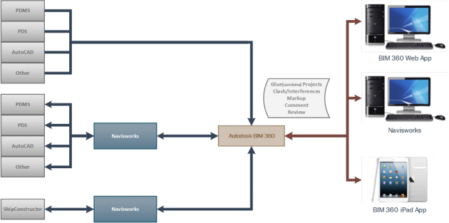 BIM 360 Workflow