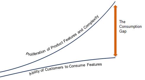ConsumptionGap