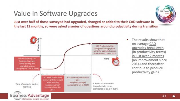 BusinessAdvantageValueInSoftwareUpgrades