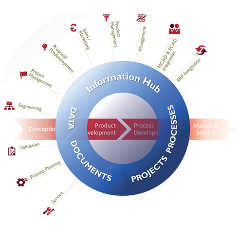 Info-Hub