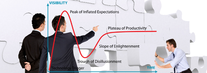 ImplementationHype Cycle