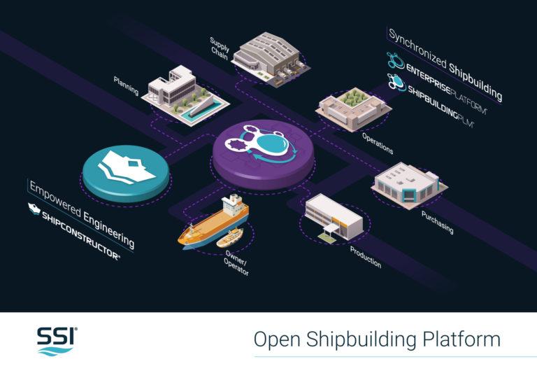 オープン造船プラットフォーム