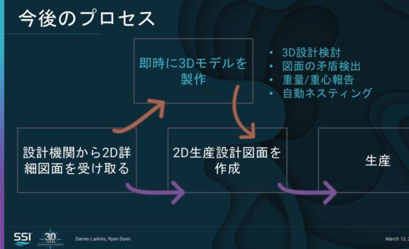 [Japanese] How to Add the Value of 3D to Your 2D Shipbuilding Process