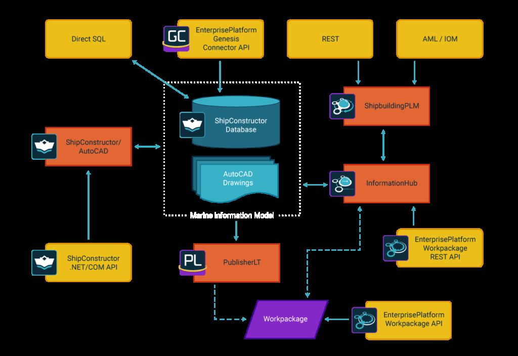 SSI API Interactions
