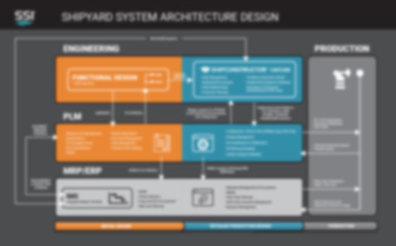 Shipyard System Architecture Design