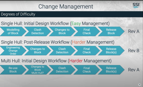 How to Manage Ship Design Changes Throughout the Lifecycle